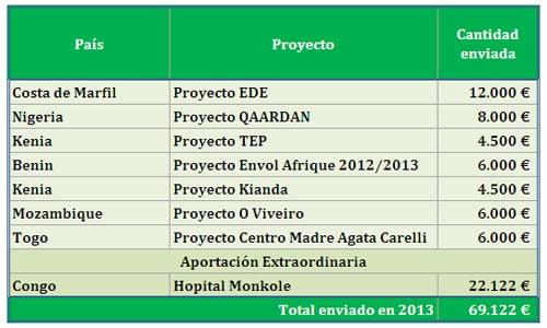 Situación de las aportaciones a los Proyectos de Harambee