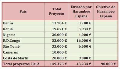 Durante el mes de junio se ha alcanzado el cerca del cincuenta por ciento del objetivo de aportaciones para 2012